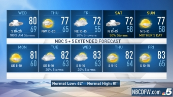 NBC 5 Forecast: Storms Likely Wednesday