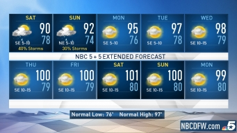 NBC 5 Forecast: Spotty Storms This Weekend