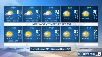 NBC 5 Forecast: More Storms Wednesday