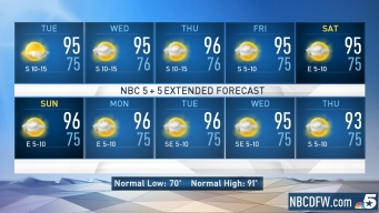 NBC 5 Forecast: Temperatures Will Remain Above Normal