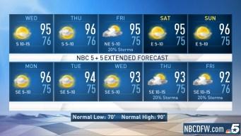 NBC 5 Forecast: Above Normal Temperatures