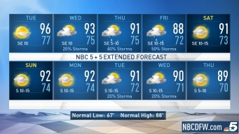 NBC 5 Forecast: Hot and Dry Tuesday