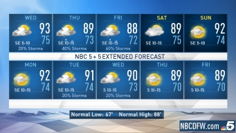 NBC 5 Forecast: Rain Chances Increasing Later This Week