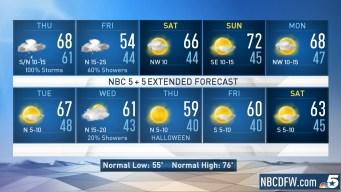 NBC 5 Forecast: Cold Front Arrives Thursday