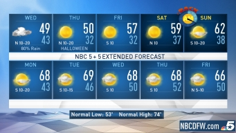 NBC 5 Forecast: Another Cold Front Wednesday