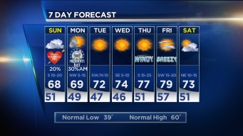 NBC 5 Forecast: A Few Showers For Valentine's Day