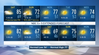 NBC 5 Forecast: Weekend Thunderstorms