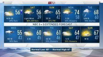 NBC 5 Forecast: Windy, Cool Friday, Rain Chances Saturday