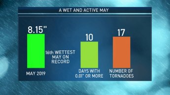 Looking Back on a Wet and Active May