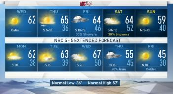 NBC 5 Forecast: Cold Morning, Sunny Afternoon