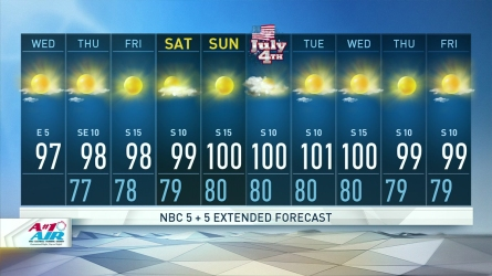 More sunny, hot weather is in store for North Texas with building heat. Highs reach the upper-90s for the rest of the week and could hit 100 by Independence Day.
