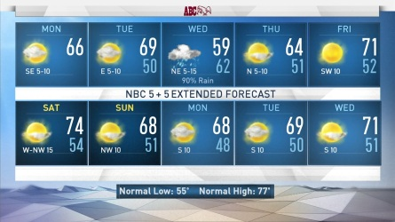 <p>Chance of rain should stay south. A sunny and cloudy day for DFW. Temperatures will reach a high of 66.</p>