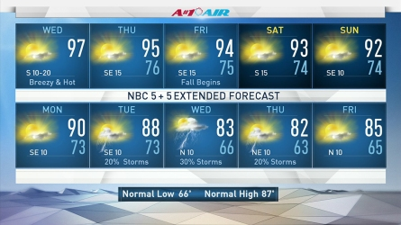 <p>More highs in the 90s and sunshine is in store across North Texas. The weekend looks quite warm as well before a cold front approaches next week.</p>