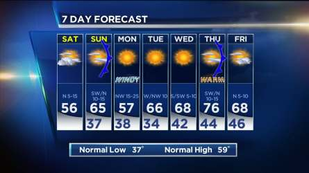 Another weak cold front will move through North Texas Sunday evening.
