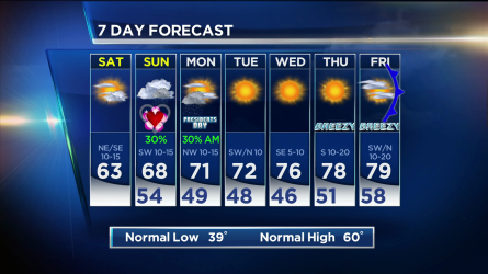 Today will be noticeably cooler, but with continued sunshine, it will still be a nice day.