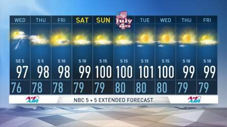 Chief Meteorologist David Finfrock says thunderstorm chances are coming to an end.