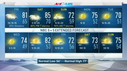 <p>NBC 5 Meteorologist Rick Mitchell updates the forecast for Thursday, Oct. 19, 2017.</p>