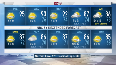 <p>A relatively dry pattern will be in place across North Texas for a few days this week. The heat and humidity will be the central theme through mid-week.</p>