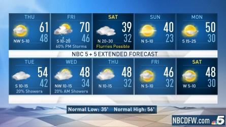 <p>NBC 5 Chief Meteorologist Rick Mitchell updates the Wednesday evening forecast.&nbsp; </p>