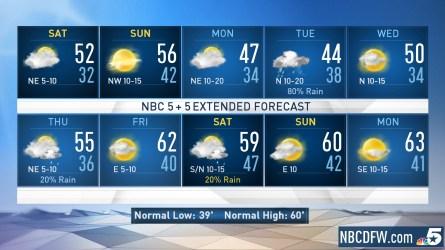 <p>NBC 5 Chief Meteorologist Rick Mitchell updates the Friday evening forecast. </p>