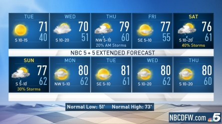 Dallas Fort Worth Weather, Forecast, Maps and Doppler Radar | NBC