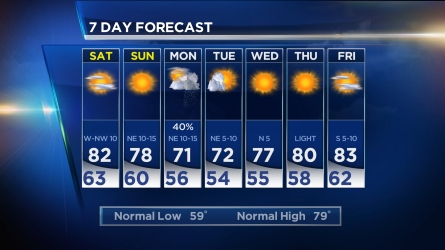 Chief Meteorologist David Finfrock updates the forecast for Friday, Apr. 29, 2016.