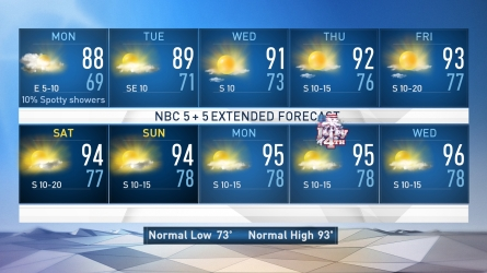 <p>NBC 5 Chief Meteorologist David Finfrock updates the Sunday evening forecast.</p>
