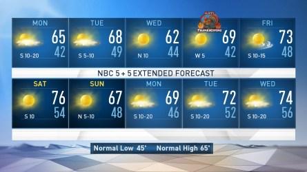<p>NBC 5 Meteorologist Rick Mitchell updates the Sunday evening forecast.</p>