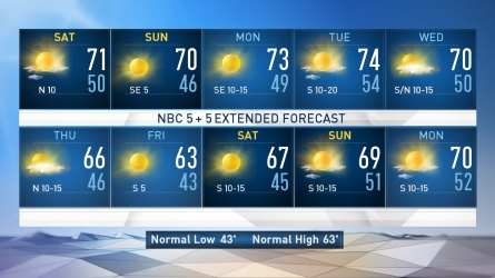 <p>Meteorologist Rick Mitchell updates the forecast for Nov. 24, 2017.</p>