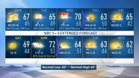 <p>NBC 5 Meteorologist Brian James updates the Sunday evening forecast.</p>