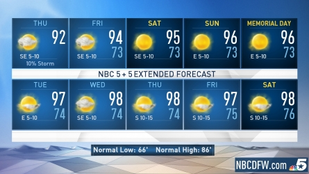 <p>A hot and sunny pattern is establishing itself over North Texas. Even hotter weather is expected into the holiday weekend and beyond. It's important to remember heat safety tips, as this weekend will be the hottest stretch of weather so far this year. Next week temperatures will make a run at the century mark.</p>