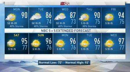 <p>Monday will have a dry start to the day and rain chances increase with a popup shower. We could see a few showers after noon. Most of the moisture will stay south of DFW but it will give us a break in the heat.</p>