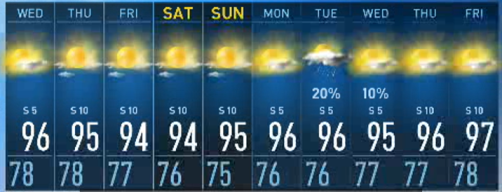 NBC 5 Forecast: It's Definitely Summer