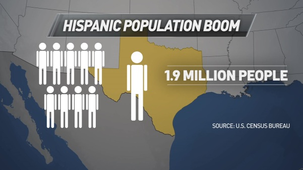 Hispanics Set to Replace Whites as Largest Group in Texas By