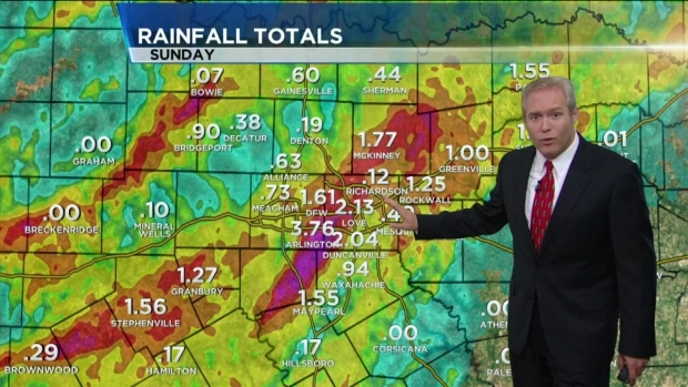 Rainfall Totals Overnight