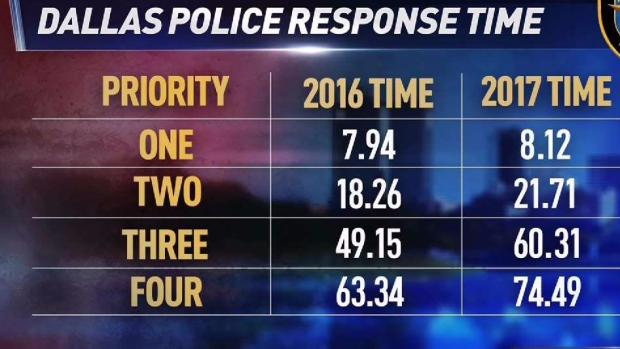 Nearly 1K Officers Have Left Dallas PD Since 2014