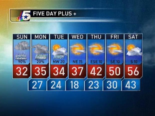[DFW] Video Forecast - AM - Jan. 9, 2011