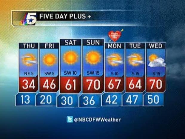 [DFW] Video Forecast - PM - Feb. 9, 2011