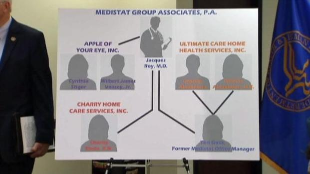 [DFW] 7 Accused of Bilking $375M From Medicare, Medicaid