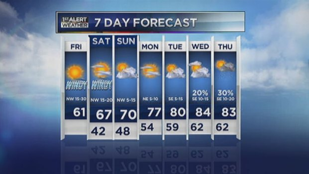 [DFW] Video Forecast - AM - May 3, 2013