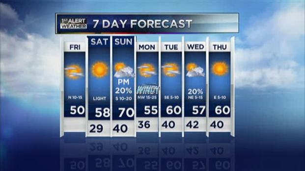 [DFW] Video Forecast - AM - Feb. 22, 2013