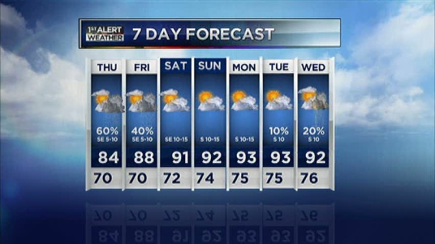 [DFW] Video Forecast - Late PM - June 6, 2012