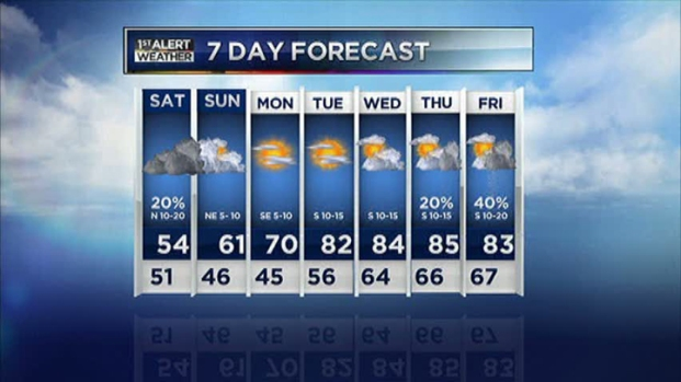 [DFW] Video Forecast - Late PM - Oct. 5, 2012
