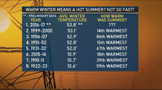 Does Winter Warmth Lead to Hot Summers?