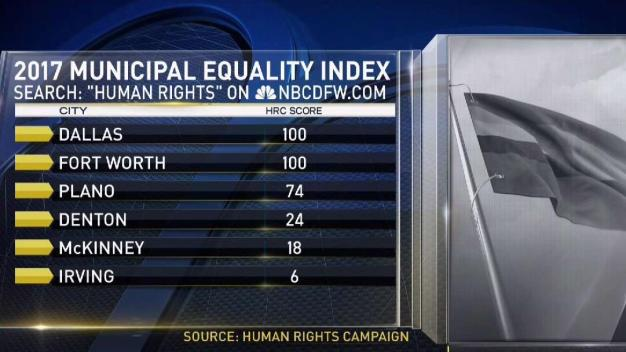 DFW Equality Rankings Have Mixed Results