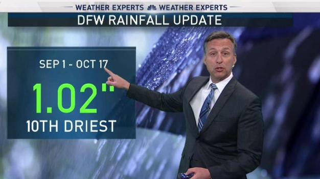 Update on DFW Rainfall Compared to Normal