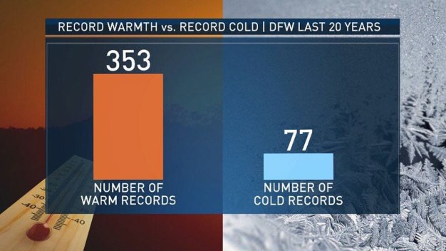 Many More Warm Records Than Cold in Past 20 Years
