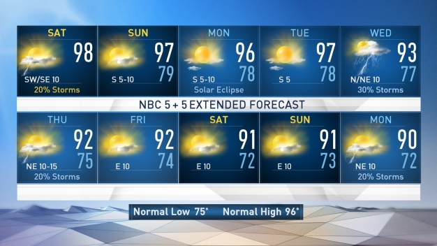 NBC 5 Forecast: Hot & Humid, Isolated Storms