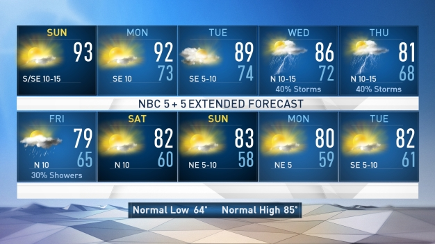 NBC 5 Forecast: Continued Warmth for the Next Few Days
