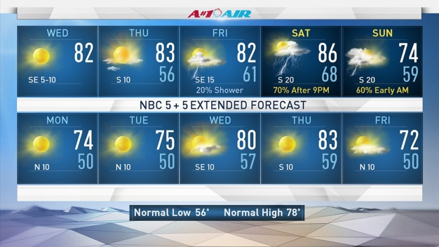 Warm, Sunny Days Precede Possible Weekend Storms